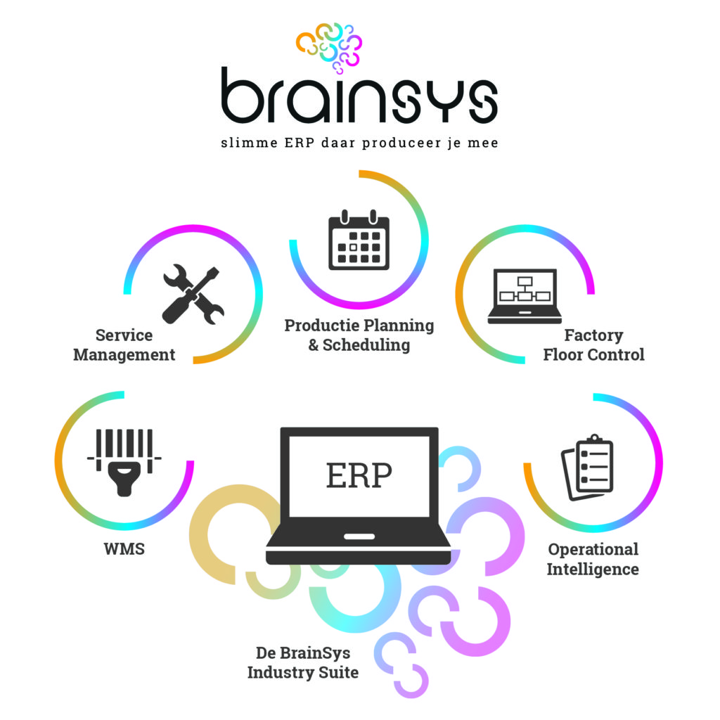 De BrainSys Industry Suite