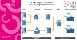 BrainSys blog 6 uitdagingen voor planners in de voedingsmiddelenindustrie